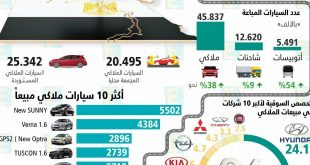 صورة عدد السيارات في مصر , تعداد السيارات لعام 2019