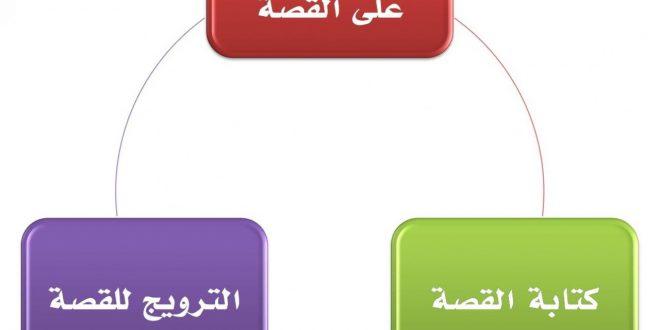 صورة قصص نجاح في الحياة , الدنيا ضاقت معاك جامد راح اقلك تعمل ايه