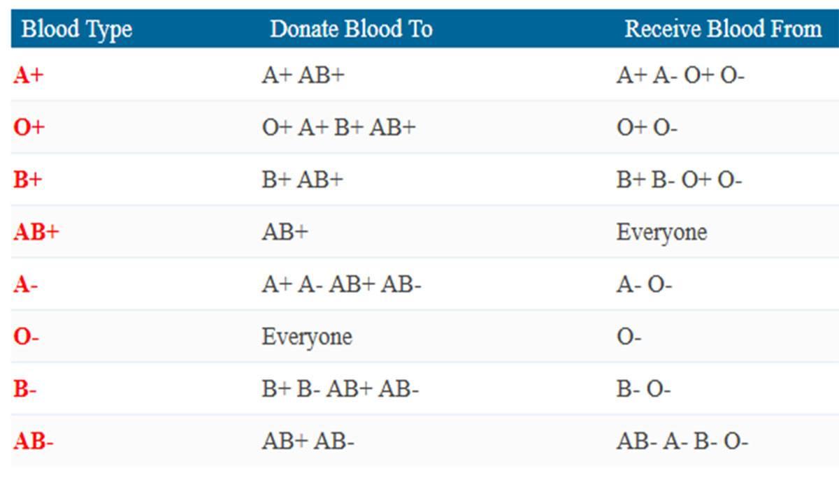 صورة كيف تعرف فصيلة دمك , حاجه كل الناس نفسها تعرفها