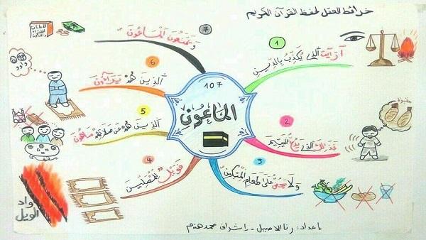 الخرائط الذهنية للقران الكريم الطريقه الميسره لحفظ وفهم ايات
