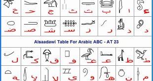 صورة الحروف المصرية القديمة , الهيروغليفيه لغه الفراعنه