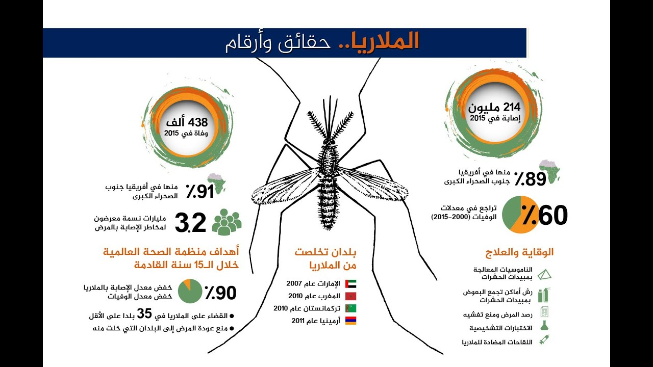 صورة عاوز علاج لمرض الملاريا هقلك , ما هو مرض الملاريا
